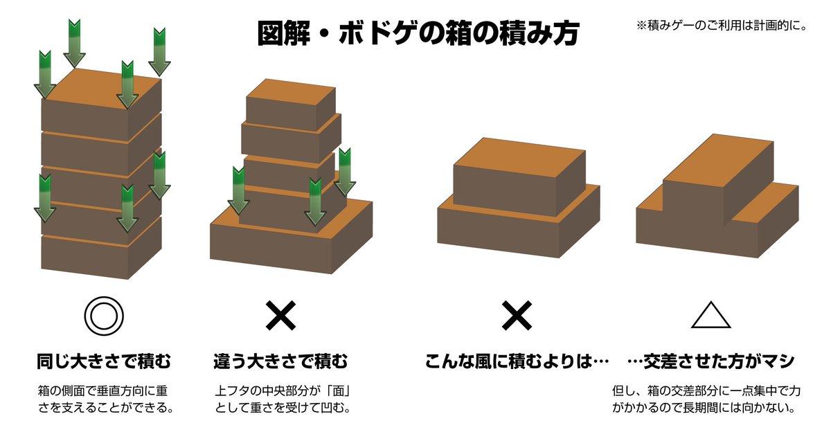 図解・ボドゲの箱の積み方。 https://t.co/fTqrS3nabm