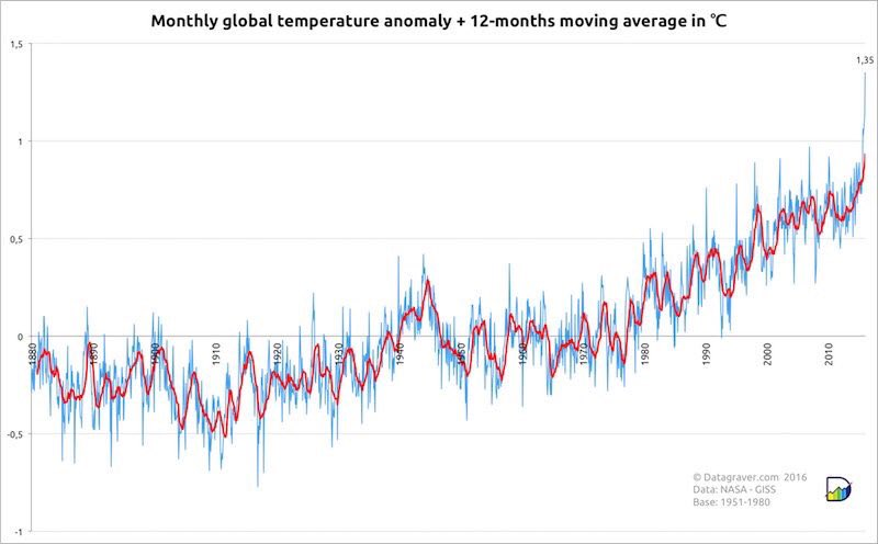 Ominous. February had the highest global temperature level and CO2 jump ever recorded. https://t.co/zN2mmL35YR https://t.co/JP61vt6eoh
