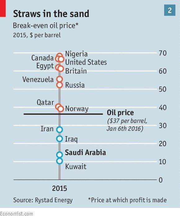 Oil break even levels https://t.co/rjfhiSjHF4