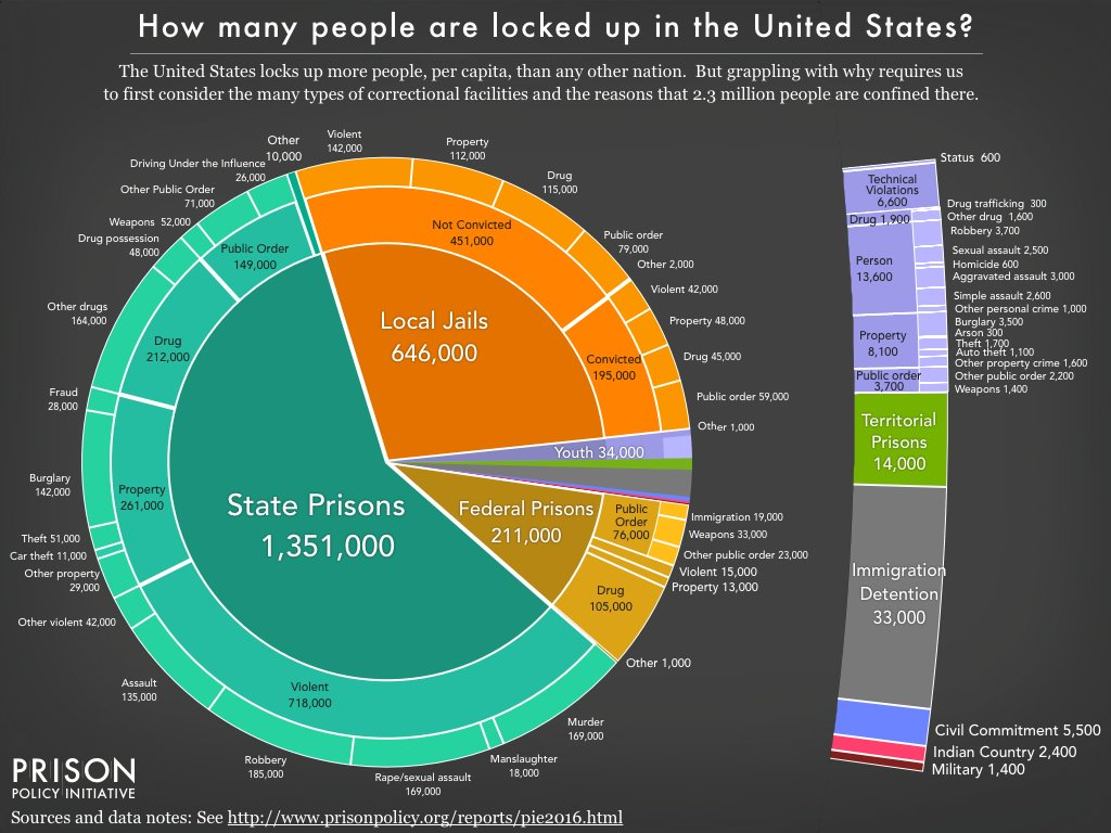 This #PiDay new report, Mass Incarceration: The Whole Pie 2016. 2.3 million locked up in US https://t.co/BGoCnfTfHM https://t.co/zFiLIRboe3