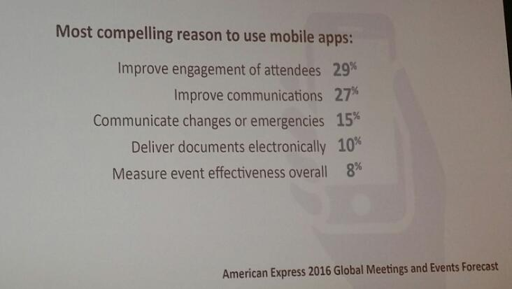 More stats on the functions of mobile apps #eventprofs are looking for via @FionaPelham #navigateCEC https://t.co/QQM7PUuKZl