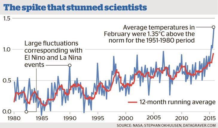 Estamos entrando a una etapa de calentamiento global que incluso supera las predicciones más alarmantes. https://t.co/IXSWllySL6