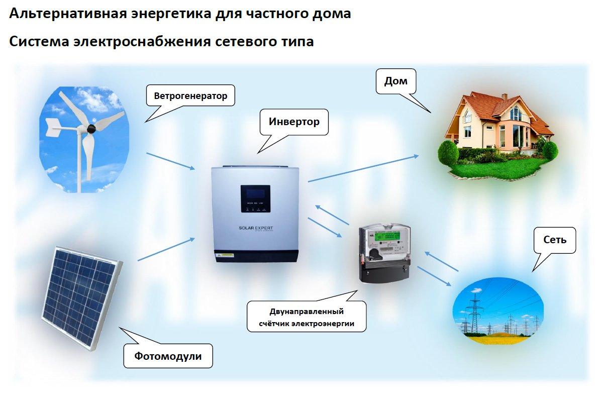 Энергетика своими руками для дома