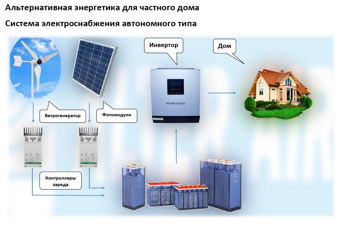 Бесперебойное электроснабжение частного дома своими руками 68