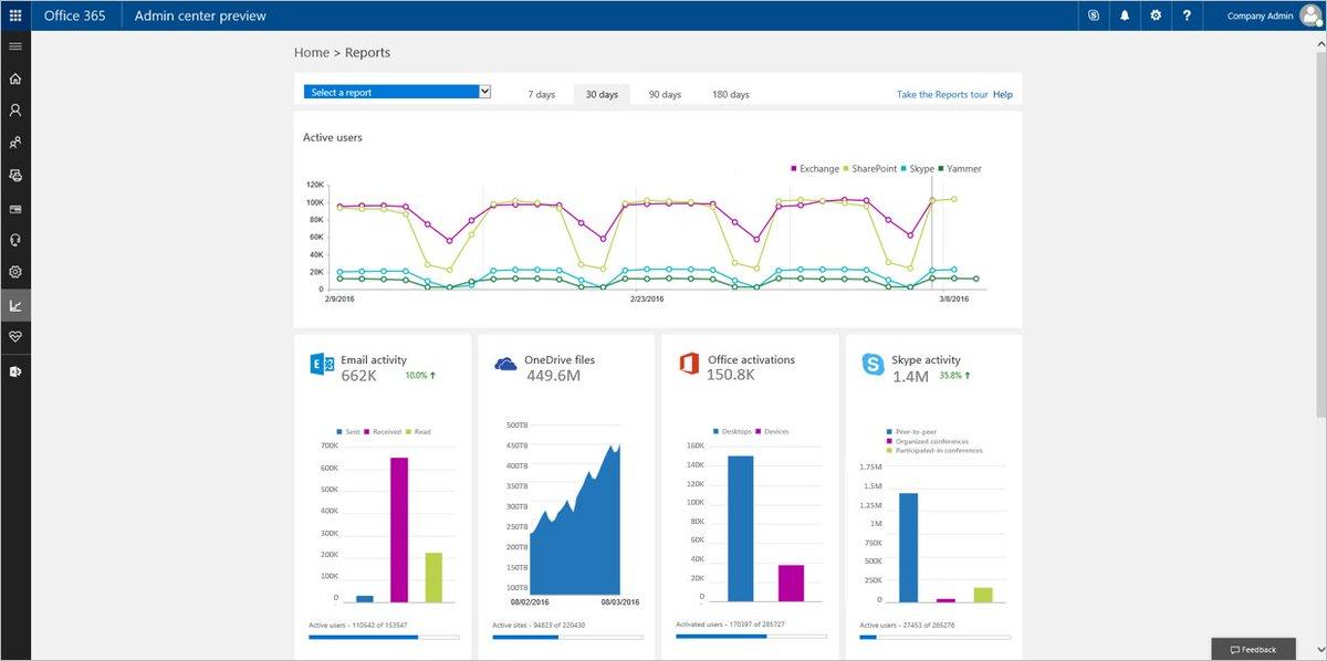New reporting portal in the Office 365 admin center! https://t.co/bOBadhRqCM https://t.co/nega5aUyN3
