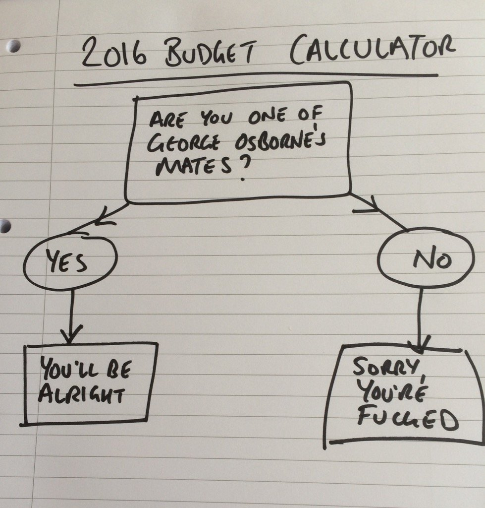 Find out how #Budget2016 will affect you with this handy guide. https://t.co/oDJQZxxw3j