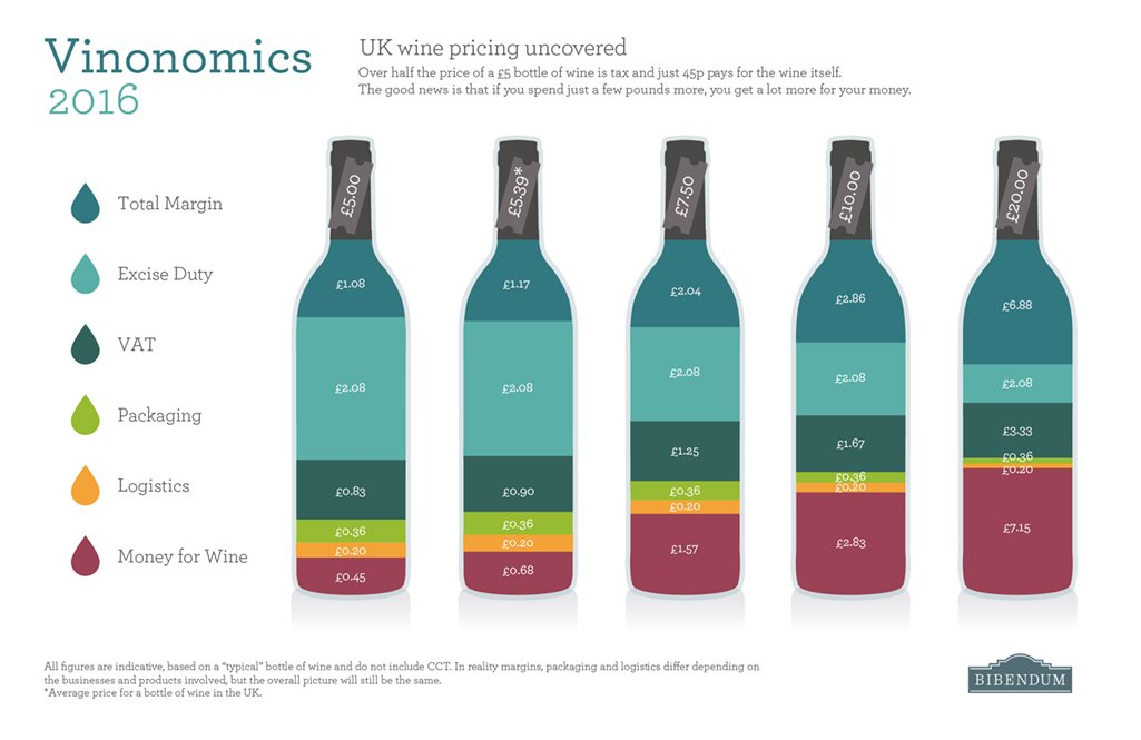 Duty's gone up! So how much 'actual' wine are you now getting for your money? https://t.co/uBd0SBAKK2 #Budget2016 https://t.co/ebzWZ08H6h
