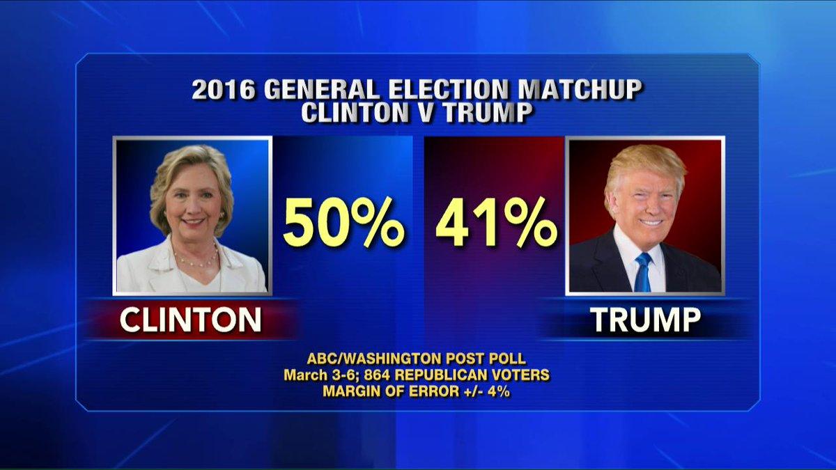 """@FoxNews: Three polls show @HillaryClinton beating @realDonaldTrump in a head-to-head matchup. https://t.co/2I1KFnWnvl"" #NeverTrump"