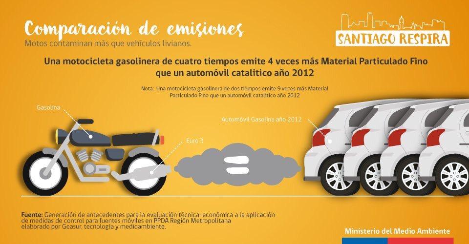Una moto contamina entre 4 a 9 veces más que un auto gasolina por km recorrido. Cosa de oler la manifestación hoy. https://t.co/Mj1frhhn4l