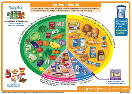 New version of the Eat Well Plate launched by @PHE_uk https://t.co/B2Sf6uPB3O https://t.co/nJDJIefnp5
