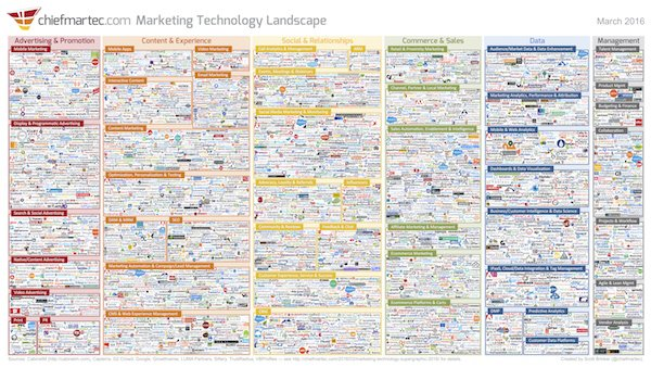 The 2016 Marketing Technology Landscape is finished (whew!) and will be released Monday morning at #MarTech. https://t.co/GXnNCHRBVv