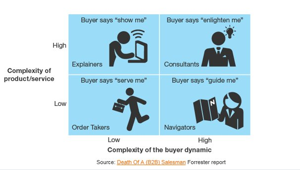 eCommerce will replace 1M US #B2B salespeople by 2020. Understanding #B2B buyer & seller archetypes can help. https://t.co/NV9LNLAJxr