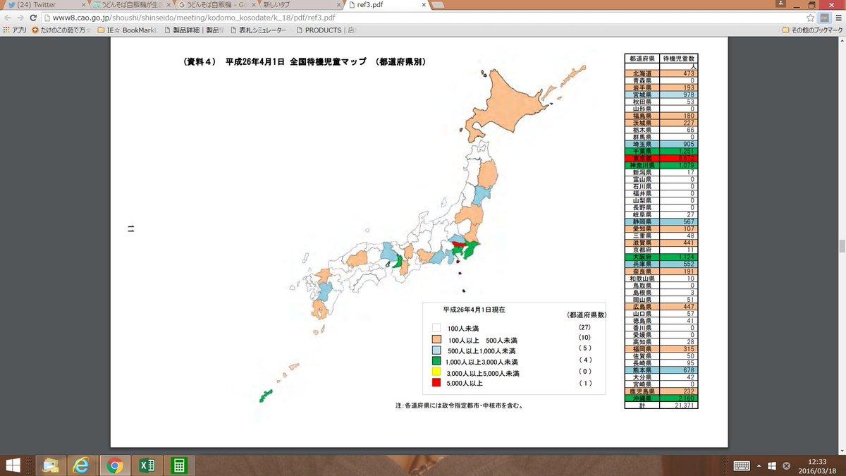 #保育園落ちたの私だ の連中にはわからんかもしれんが、 東京が異常なのさ。 8672/21371=0.4057…待機児童の4割が東京。 キモいほど偏ってる。 日本の問題ってより東京の問題。 だから国会じゃなくて都議会で扱うことなんだ https://t.co/WwvPLP0U1w