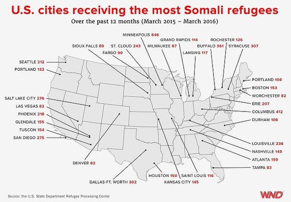 Obama importing 700 Somali Muslims per month to U.S. cities https://t.co/49fnEdqyVL   #tcot #a4a #leo #lnyhbt https://t.co/Tf8AqBa57z