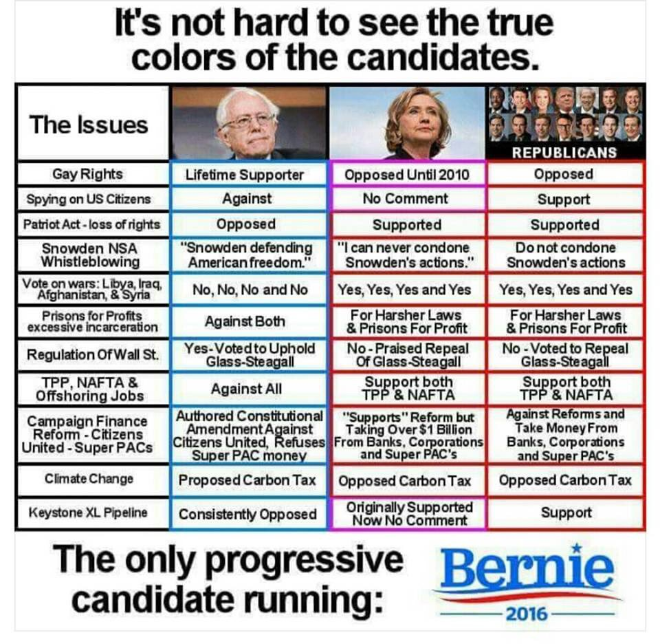 Your phone has more #BernieSanders memes and graphs and charts than foodpics & selfies #SignsYoureABernieSupporter https://t.co/VZu5Ea2lng
