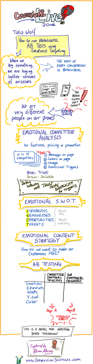 My notes from @TaliaGw awesome presentation at #CXLLive https://t.co/wno5scITQf