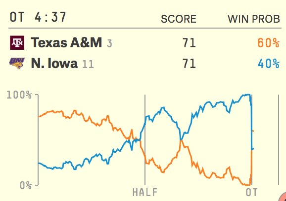 The FiveThirtyEight graph on A&M-UNI cannot be RT'd enough. https://t.co/nCK8ZUIEr5