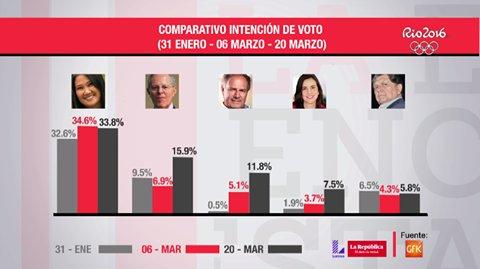 [EN VIVO] Los resultados de la última encuesta presidencial de GFK en #SMTL: Síguenos: https://t.co/gSqqNy81oY https://t.co/nZjseYi0JT