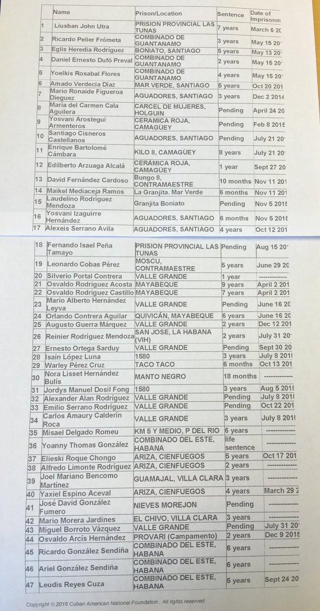 """Disidentes cubanos publican la lista de prisioneros políticos que """"ha pedido"""" #RaulCastro https://t.co/f6b6YkA8Nw"""