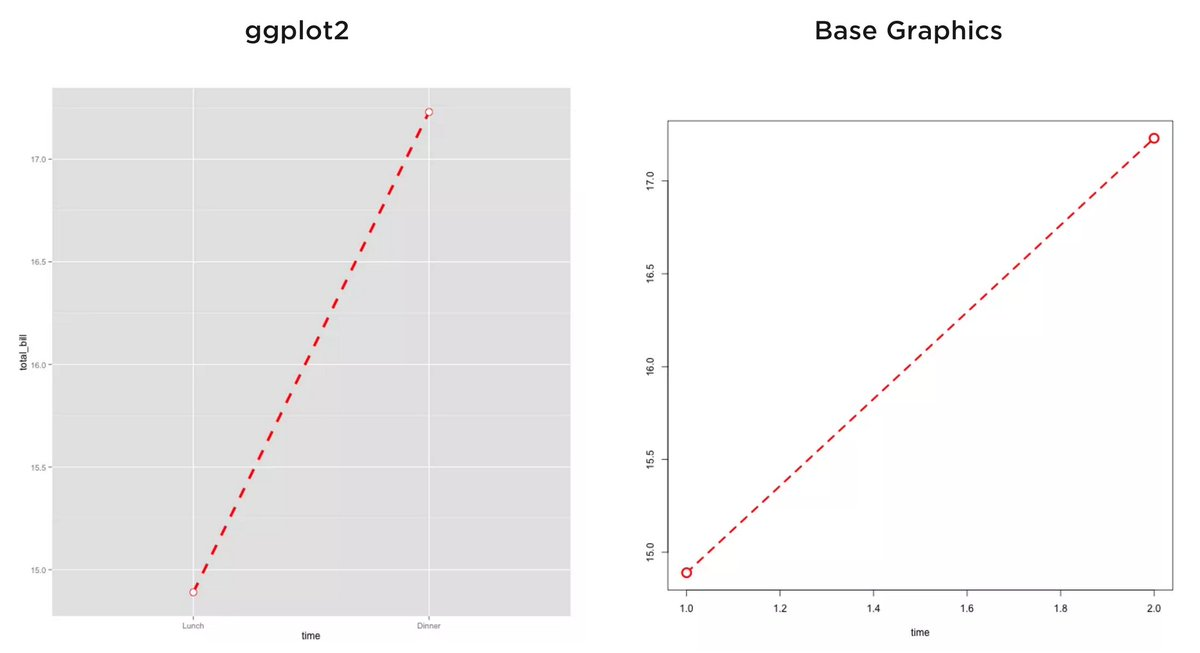 This post comparing R base graphics to ggplot2 is excellent: @flowingdata https://t.co/KuxjvEGzPd (includes code) https://t.co/Y2ksxPiFnY