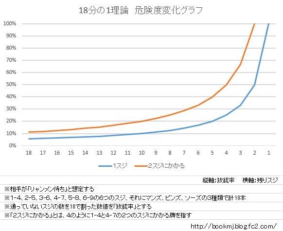 『18分の1理論 危険度変化グラフ』 勘違いしている人が多いのでグラフにしました。「残りスジが少なくなると危険度が跳ね上がる」のがひと目でわかるかと? https://t.co/f850oH3FKK
