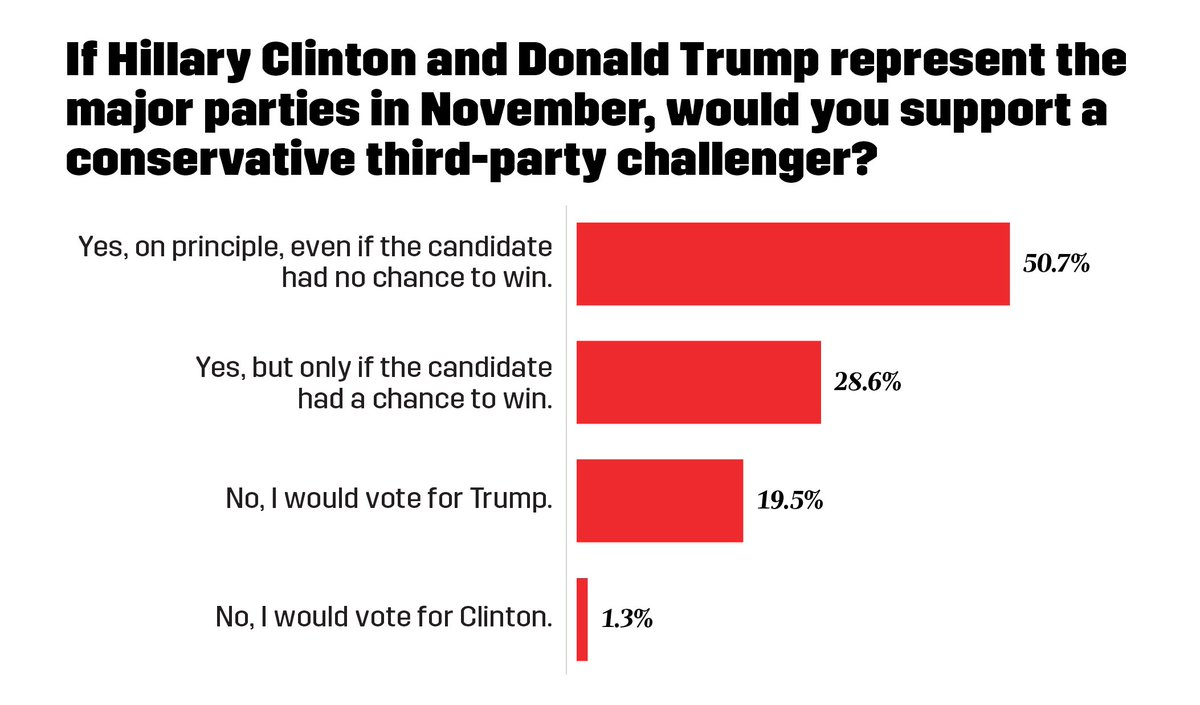 80% of evangelical insiders would support third-party candidate instead of Clinton or Trump https://t.co/XjB9GJfCpS https://t.co/7FHr4d74yR