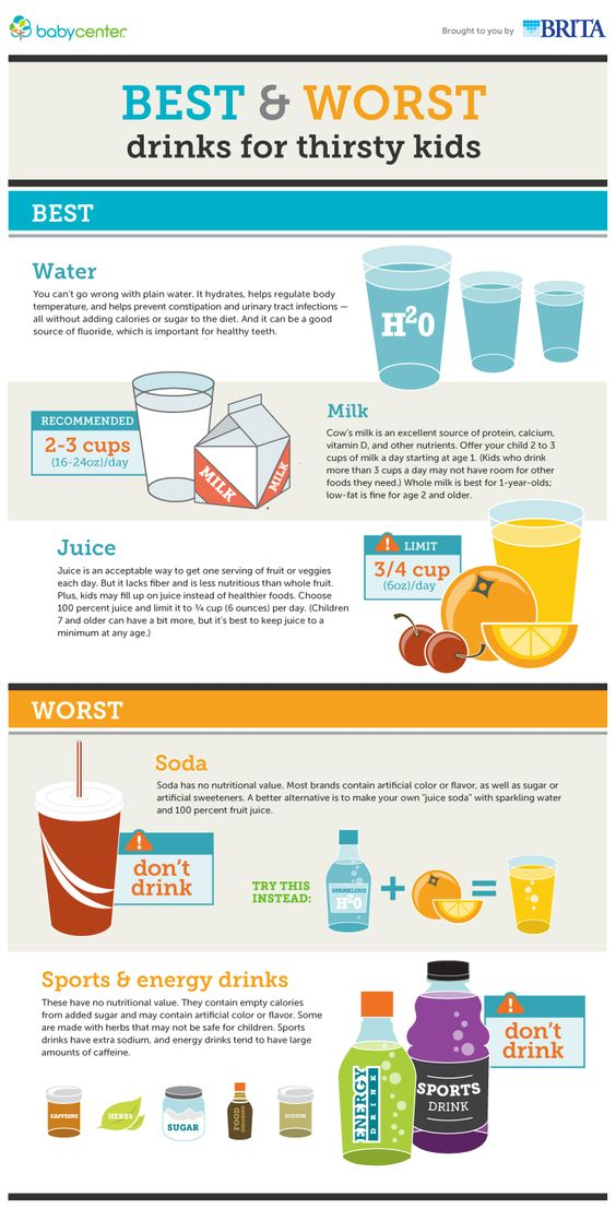 RT @JamiesKGP: Confused about drinks? This #infographic give you the best options to quench your kids' thirst... #fooded https://t.co/aZedV…