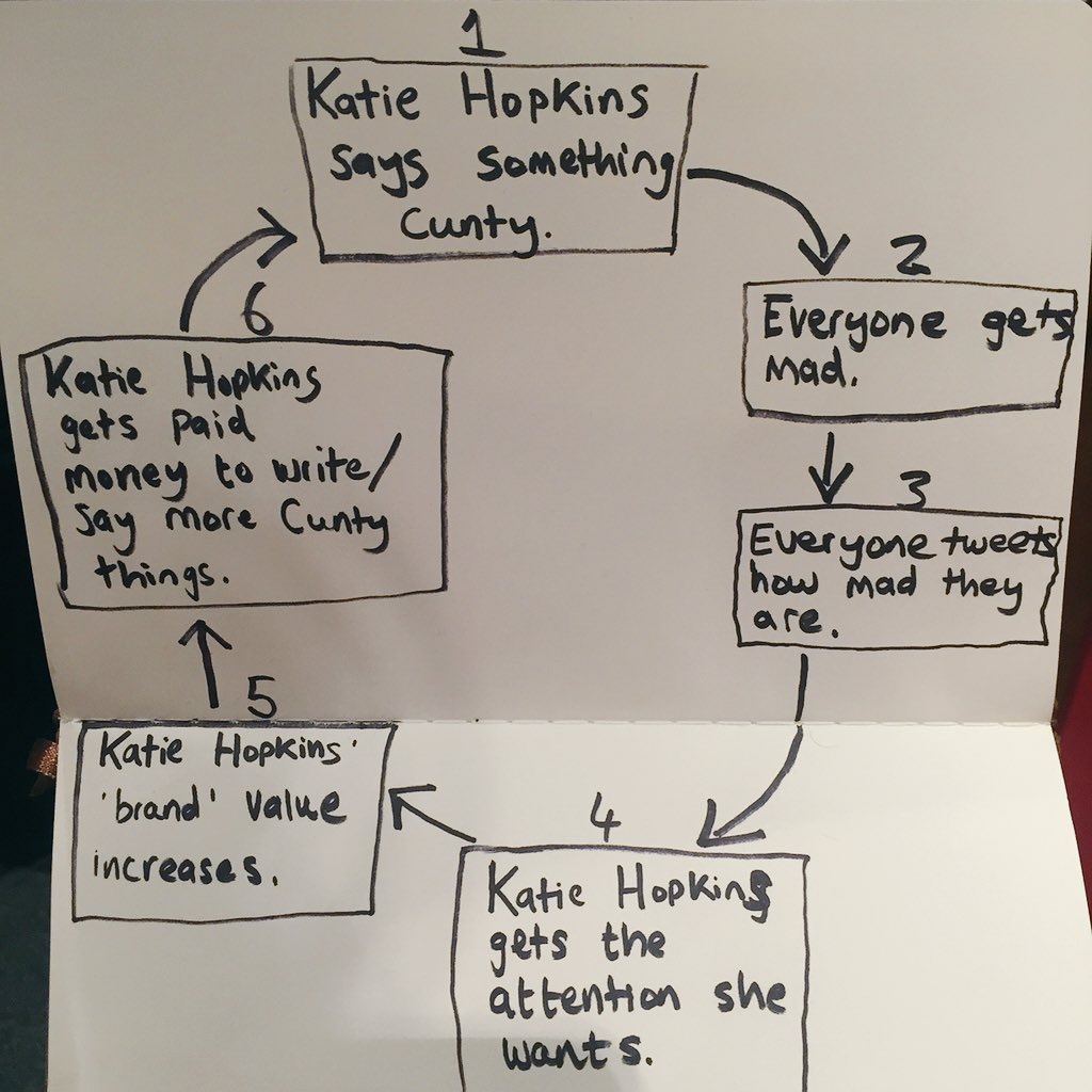Diagram about how to easily make Katie Hopkins go away. https://t.co/Xsz4MOiauH