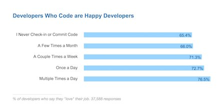 Checking-in code correlates with job satisfaction. How many commits will you make today? https://t.co/PiyXsLdgSC https://t.co/W4hQpAomkh