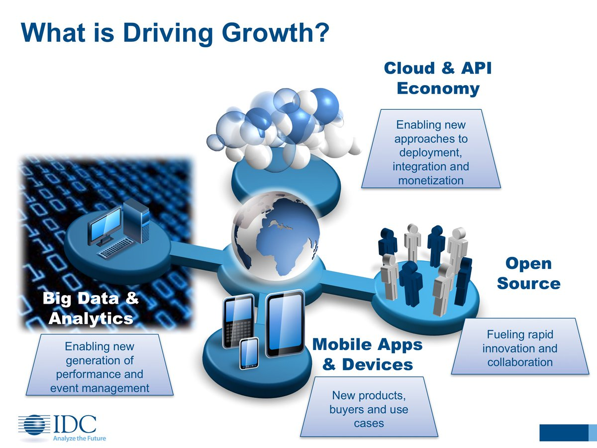 What's Driving Industry Growth: 1. Cloud & API Economy 2. Open Source 3. Mobile 4. Biz. Analytics #IDCDirections https://t.co/LebrsJkqak