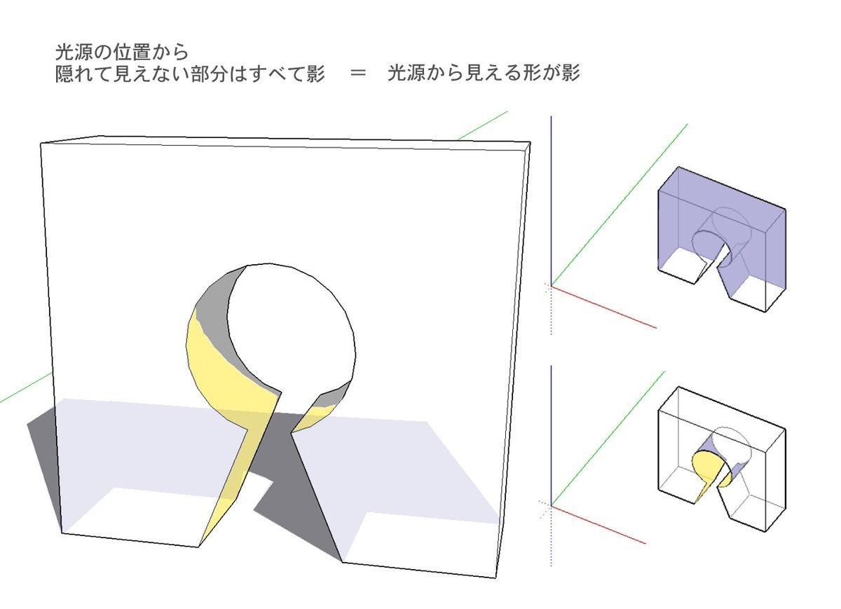さきほどの影についてのツイートはこういうことです。とくに黄色の部分は呪文なしでは自分にはとても描けません。(これ以外では理解できない脳) https://t.co/EyvClajzhk