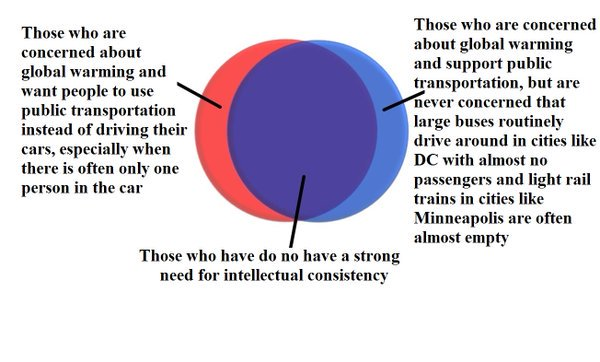 Venn Diagram One Person In A Car Is Bad But One Person On A Big
