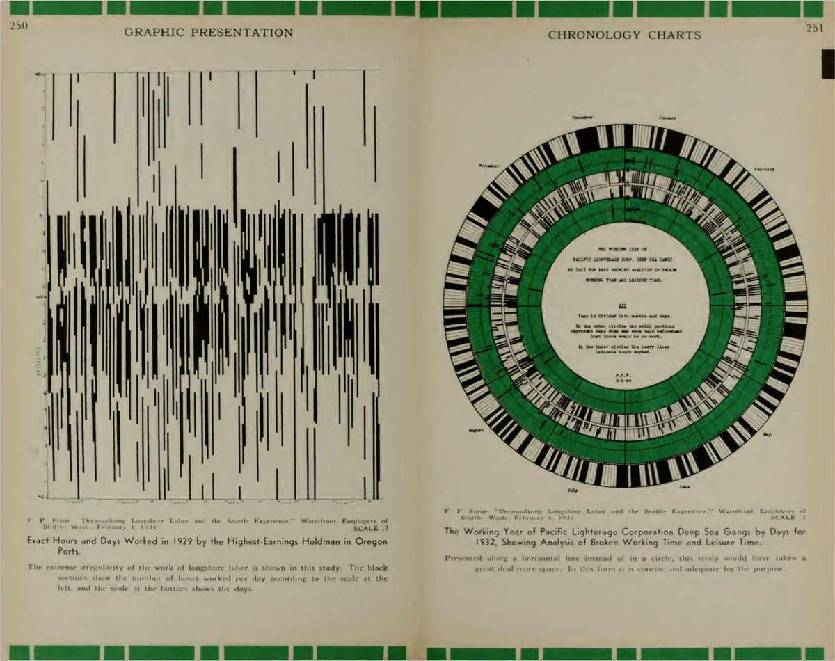 >500 pages of vintage #dataviz inspiration in William C. Brinton's 1939 visualization book https://t.co/hjPI32JoCZ https://t.co/O11HtxuPMl