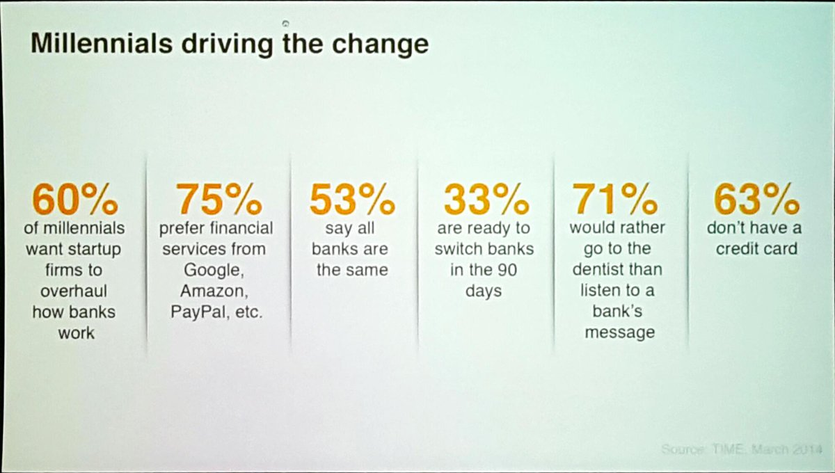 Fintech disruption driven by millennials. 71% prefer going to the dentist than listen to a bank's message. https://t.co/AVVWNgc9re