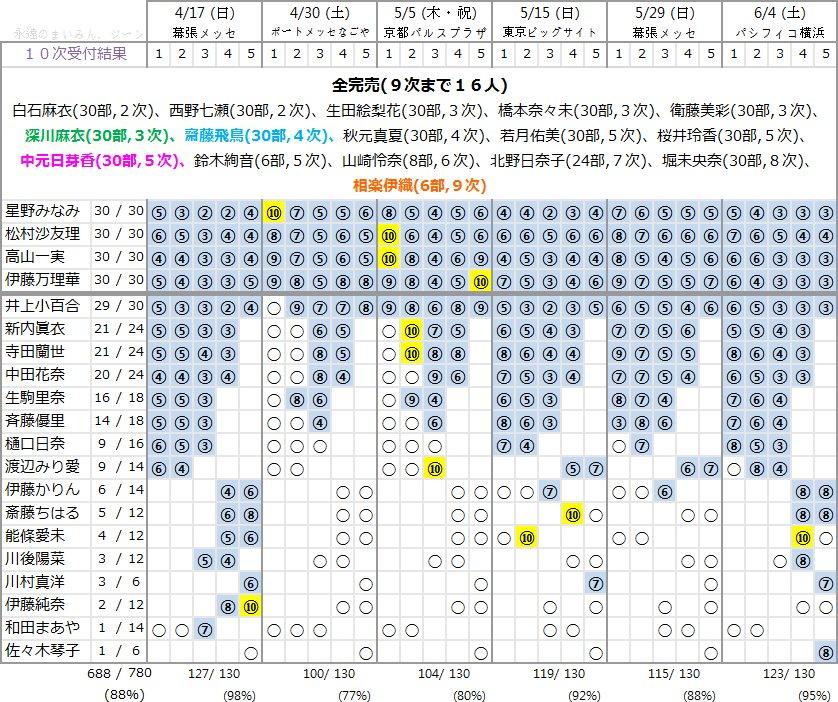 【速報】乃木坂46 2日目113,820枚YouTube動画>1本 ->画像>89枚