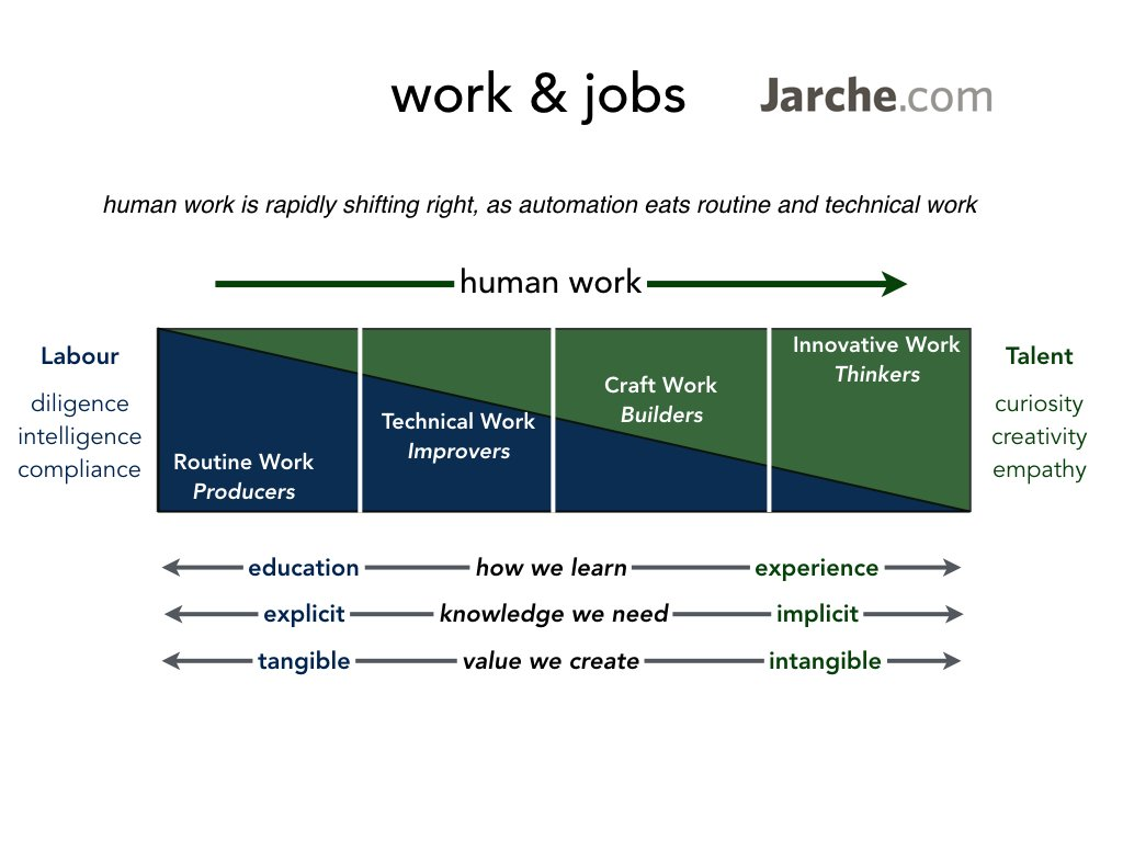 Human work requires more curiosity, creativity & empathy as automation eats routine & technical work https://t.co/uFLznmmw7y