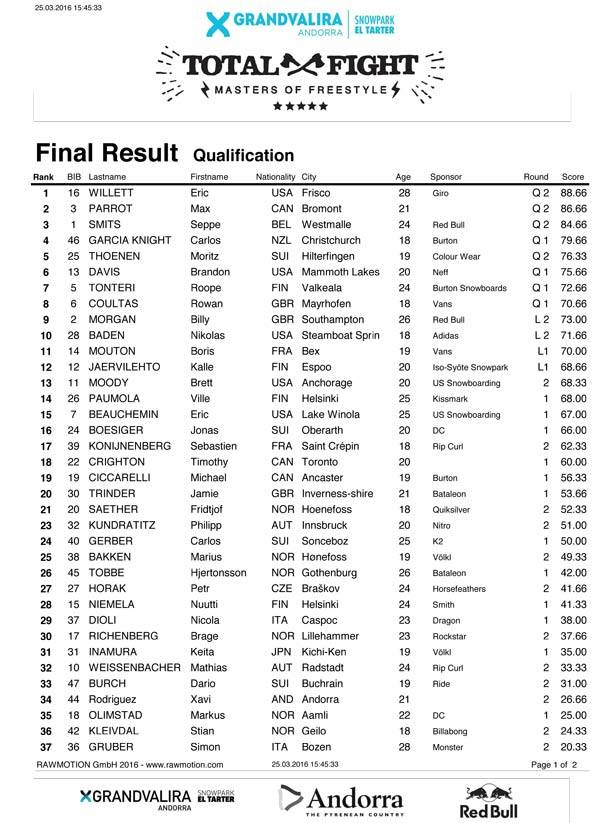 Results from today's qualification at @grandvalira #GrandvaliraTotalFight2016 #WorldSnowboardTour https://t.co/PTDLXlNS78