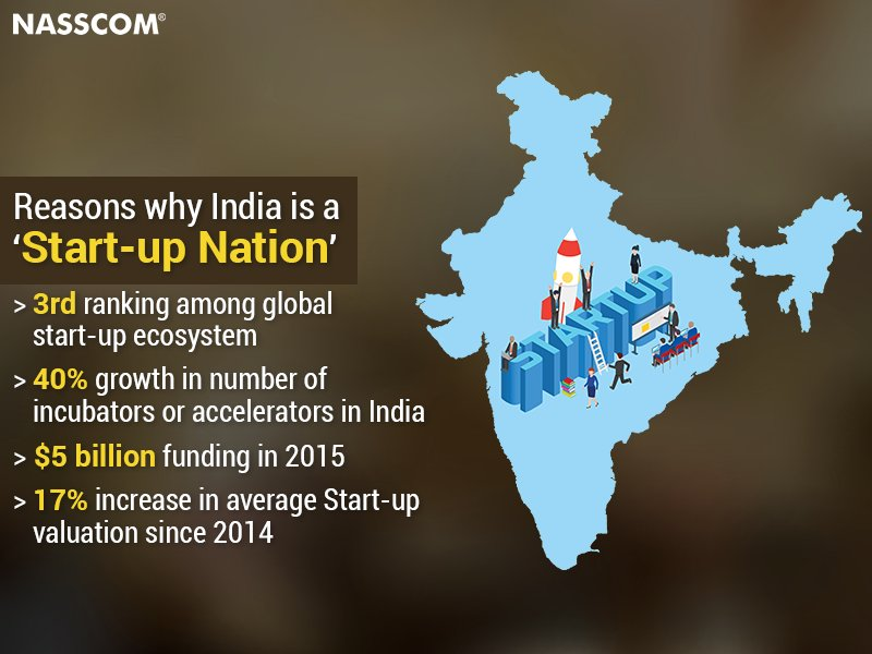 Ranked 3rd in the world, the Indian #startup ecosystem is on the rise. Can we topple the US and UK in near future? https://t.co/bJDr6uTPZH
