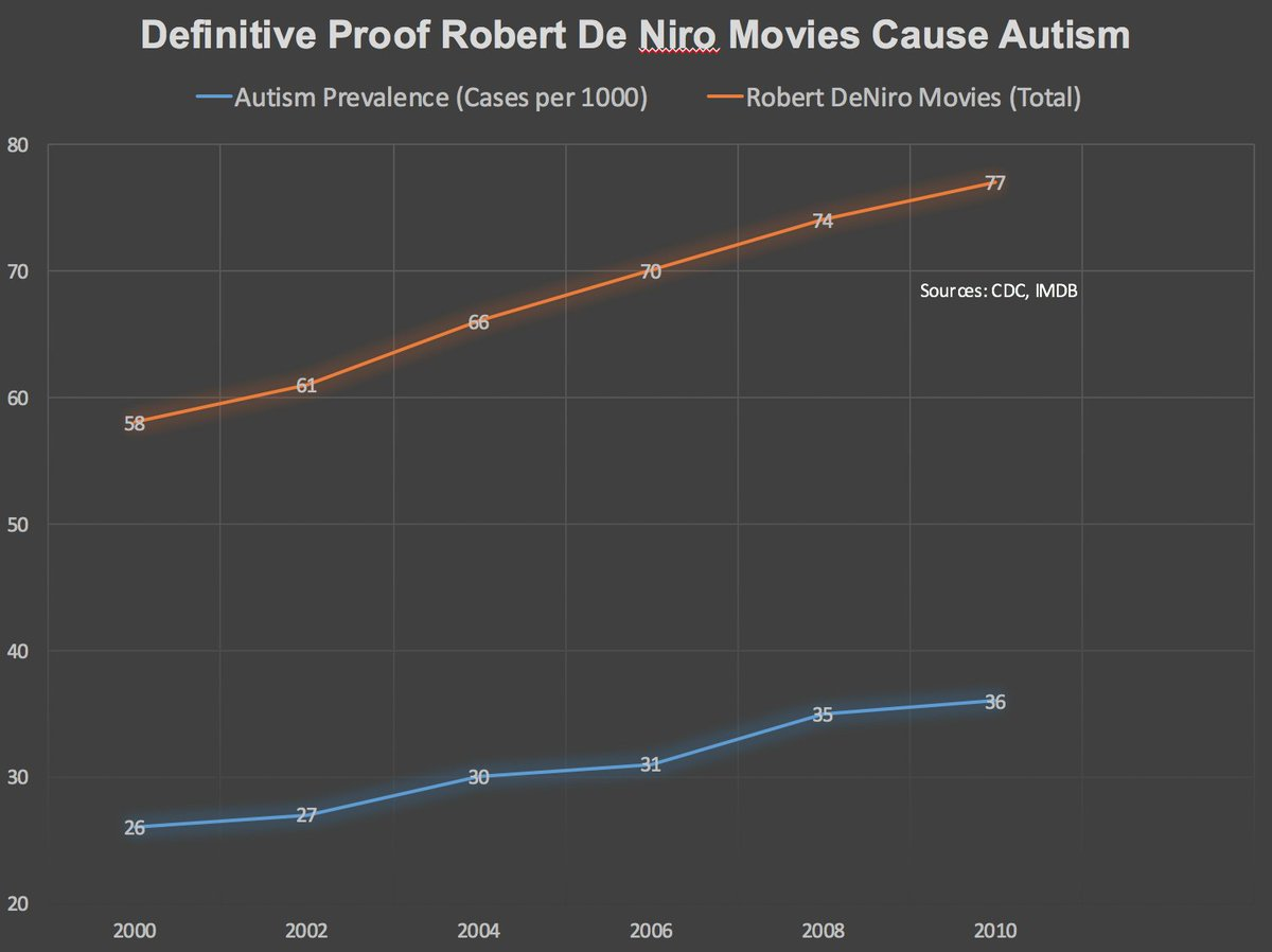Science! Definitive proof that Robert De Niro movies cause autism. #Tribeca2016 #Wakefield #vaccinessavelives https://t.co/Cmwz8JihMM