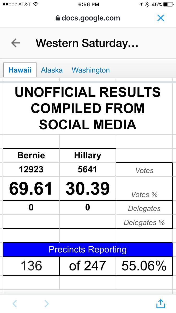 Big Sanders lead in unofficial live Hawaii caucus tally by @AlecPhoto: https://t.co/8HtCDGM0EJ #hicaucus #hawaii https://t.co/lU2H5cwufb