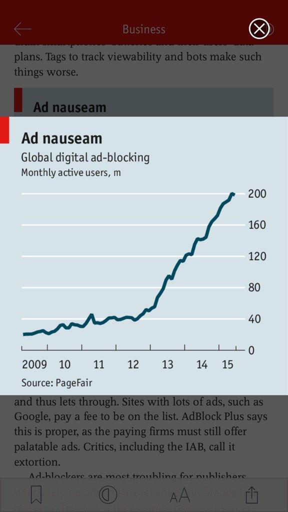 RT @pvdmeersch: Mooie grafiek van aantal miljoenen mensen dat digitale advertenties blokkeert. (The Economist) https://t.co/2BNudERqgc
