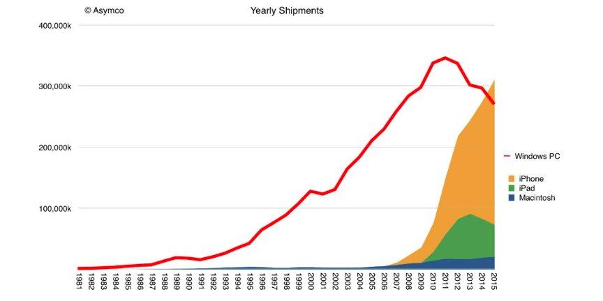 Graph: The Year Apple Overtook Windows https://t.co/9vmxkL4Sx1 https://t.co/1pVhsaFDGu