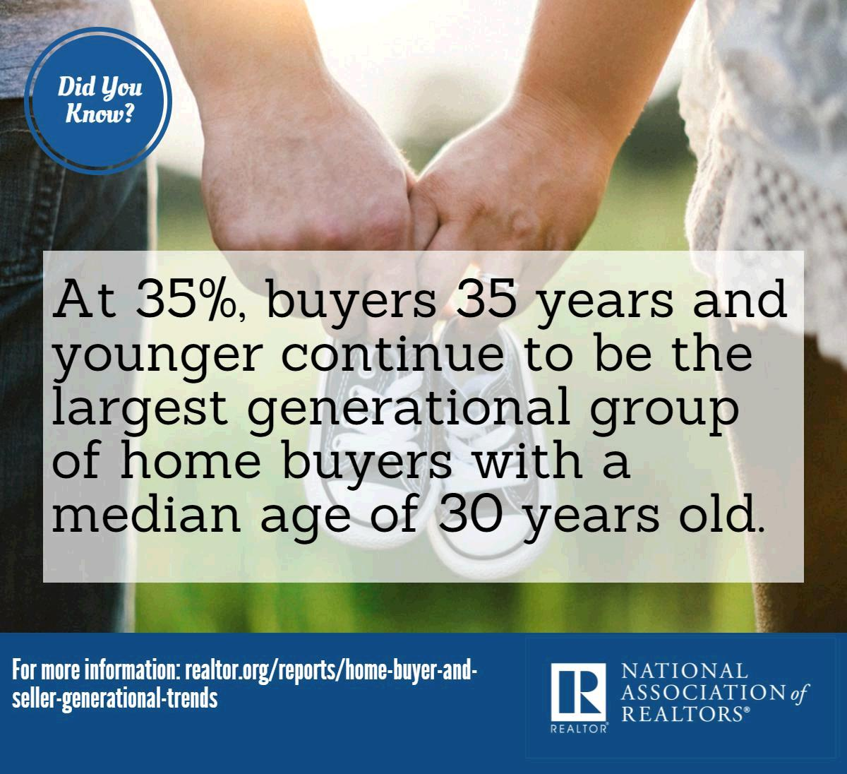Did you know? At 35%, buyers 35 and younger continue to be the largest generational group of buyers. #NARGenTrends https://t.co/0ZFj5Ind61