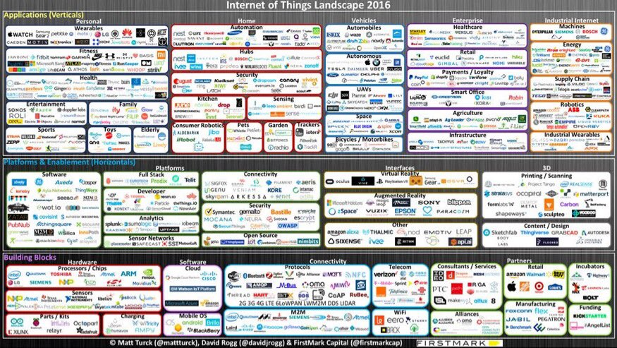 "New Post: ""Internet of Things: Are We There Yet? (The 2016 IoT Landscape)"": https://t.co/5GNQZUkTk1 w/ @davidjrogg https://t.co/rwCJC8foeh"