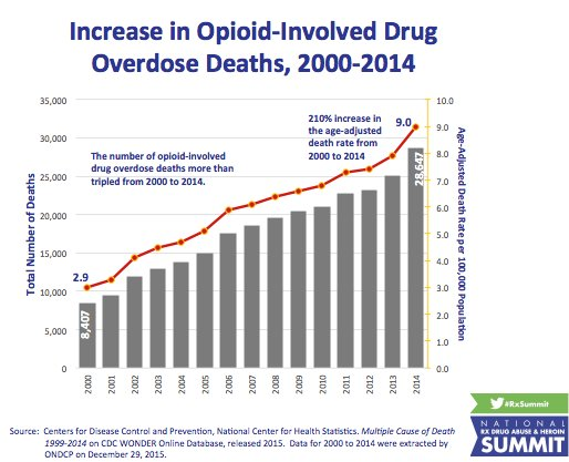 #Opioid related overdose deaths have more than tripled in 15 years. It's staggering - @Botticelli44 at #RxSummit https://t.co/QQ5OSEcBfs