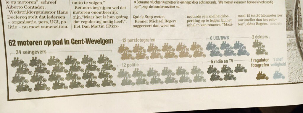 Interesting graphic in local paper showing number of motorbikes in GW #flandersclassics https://t.co/8uSxyfpLyt