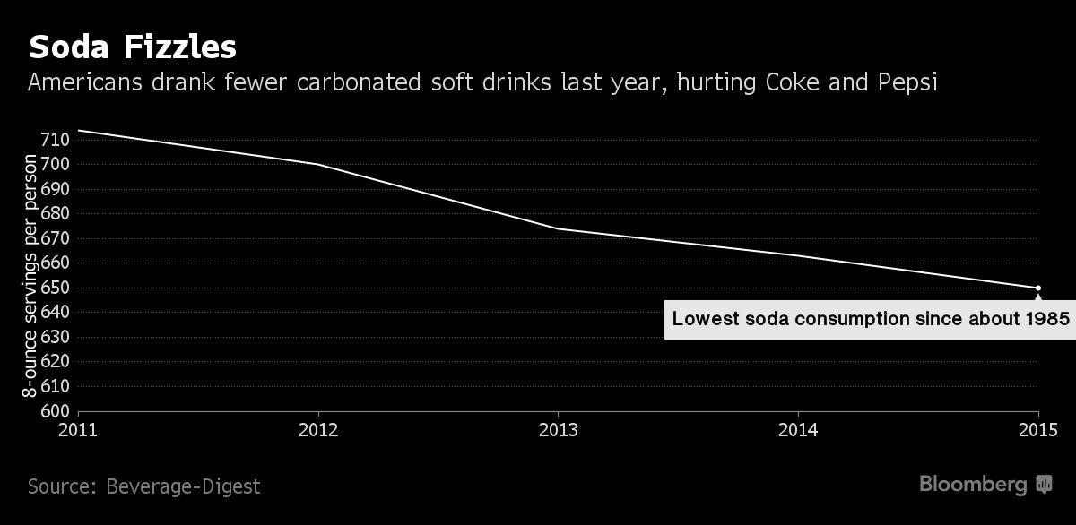 Soda consumption hit a 30-year low last year. https://t.co/H9yTYcORN5 https://t.co/bqPj5xGS6c