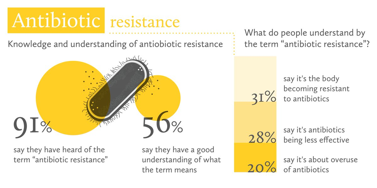 31% of people believe antibiotic resistance means your body becoming resistant to antibiotics #WTMonitor https://t.co/Oc9nAb55ko