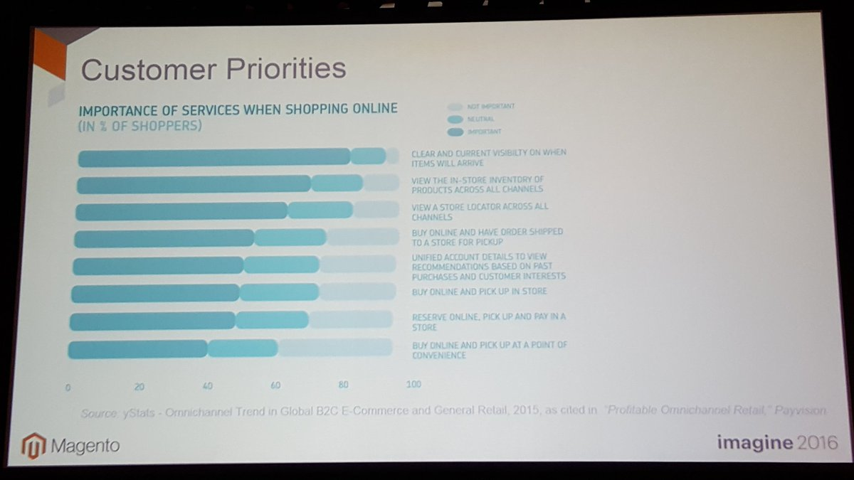 mgoldman713: @mdharvey shares what customers want #MagentoImagine https://t.co/xfqDtBiQli