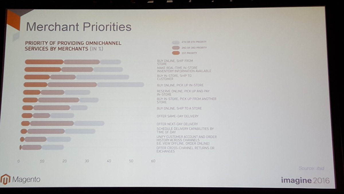 mgoldman713: @mdharvey shares merchant priorities. #MagentoImagine https://t.co/I6ki3AzK4r